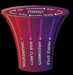 Human Capital Strategy.