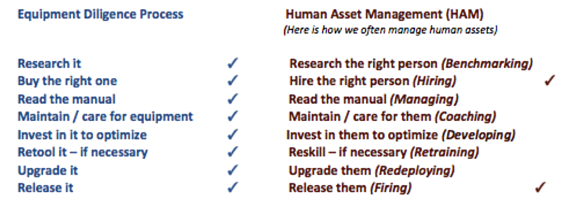 Equipment  Human Asset Management Comparison Model .png