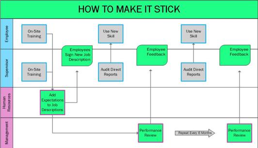 Swim Lane Flow Chart Image